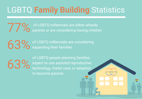 Copy of Copy of Copy of Twitter_LGBTQ Family Building Statistics