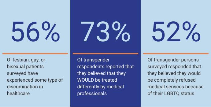 LGBTQ healthcare statistics