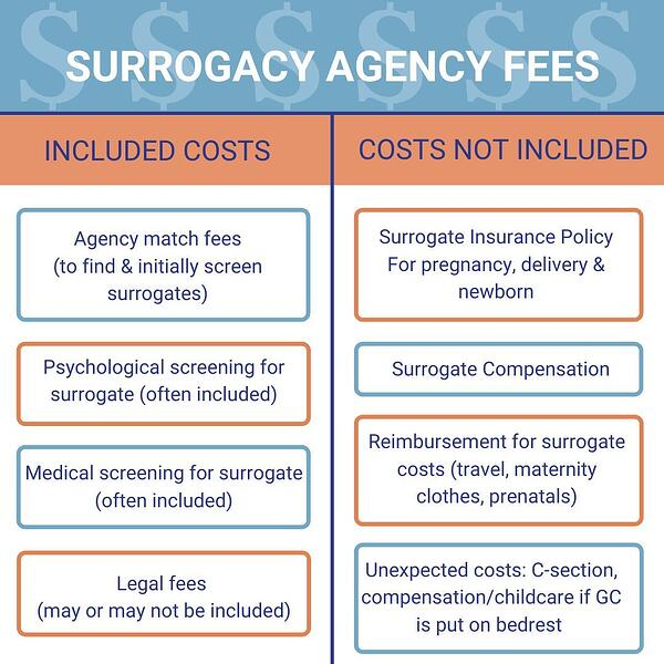 Surrogacy Agency Costs